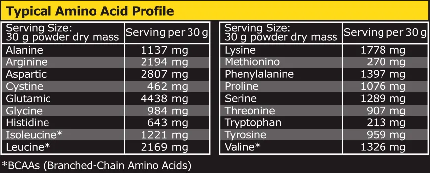 amino-acid-values-choc